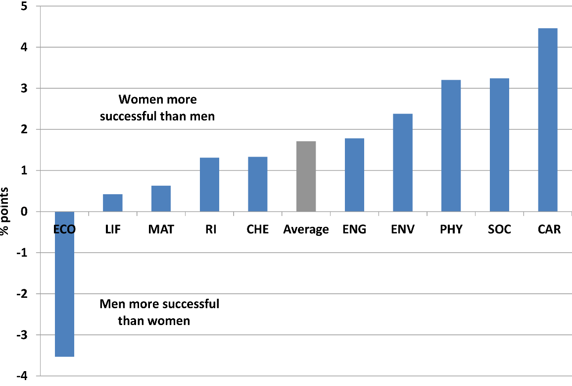 gender_equality_eu28_1999-2016-3.png