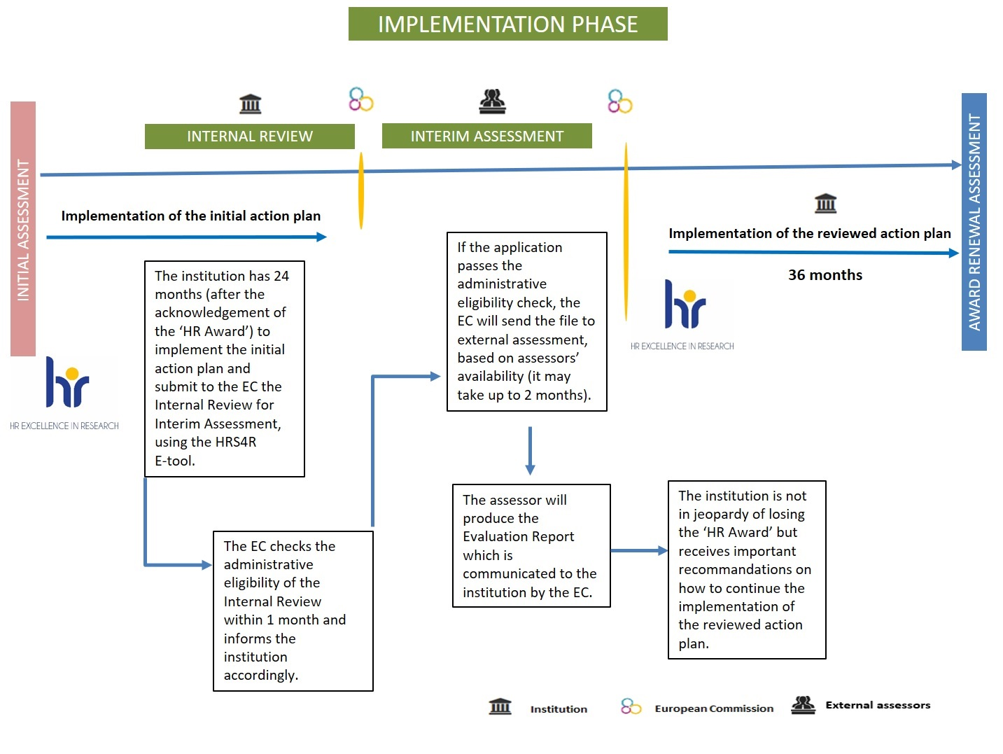 Implementation phase Flowchart