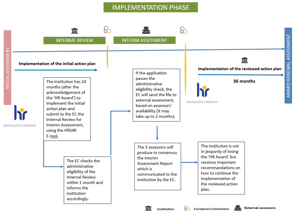 Overview of the Implementation Phase