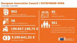 Image of (579771) European Innovation Council invests €191 million in 58 game-changing technologies