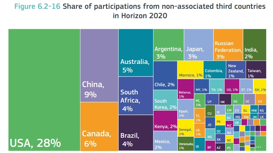 Figure 6.2-16 Share of participations from non-associated third countries in Horizon 2020